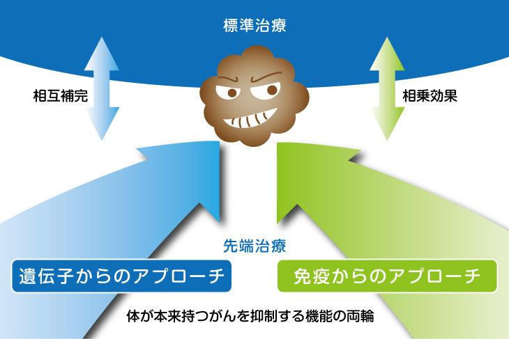 遺伝子からのアプローチと免疫からのアプローチ