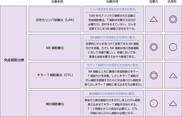 免疫細胞療法の種類