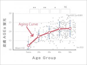 AGE Reader による測定
