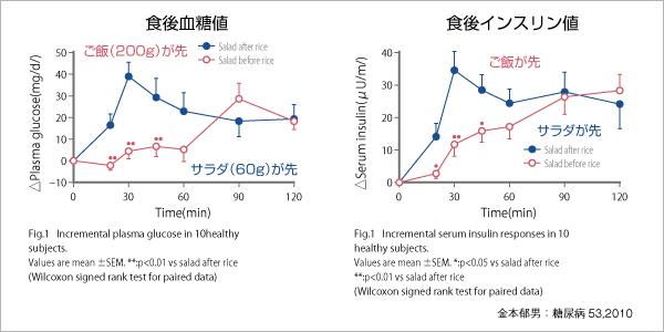 血糖値とインスリンの推移