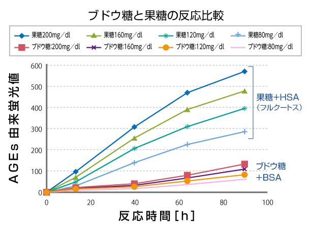 ブドウ糖と果糖の反応比較