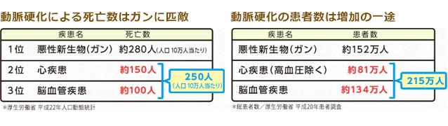 動脈硬化による死亡件数と罹患者数